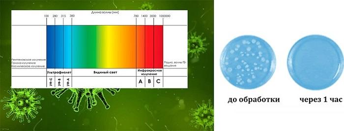 "Бактерицидная лампа ""SITITEK UV-1"""