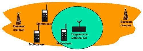 Схема блокирования сотовых телефонов подавителем