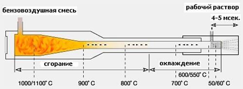 Схема образования горячего тумана в генераторе
