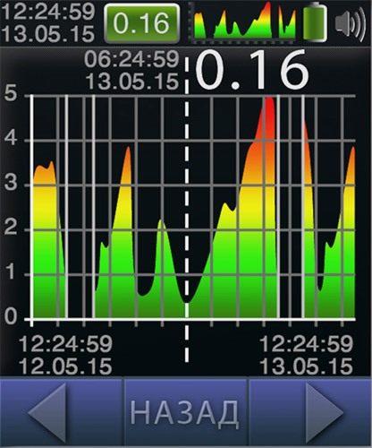 """На экране дозиметра """"СОЭКС 01М"""" Прайм наглядно отображается диаграмма уровня радиации в течение определенного периода"""