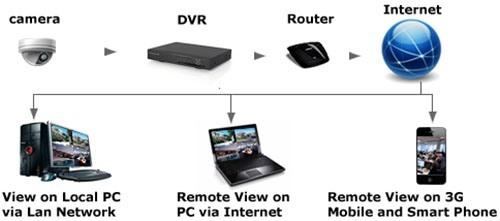 """К системе видеонаблюдения """"Zmodo Базовый"""" можно подключить Wi-Fi роутер для беспроводной передачи сигналов в локальную сеть"""
