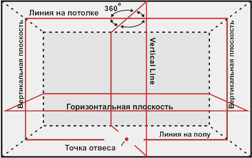 Схема построения лазерных